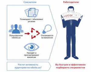 Infografika rabota.ua Q4 2014