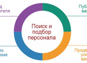Инструменты rabota.ua