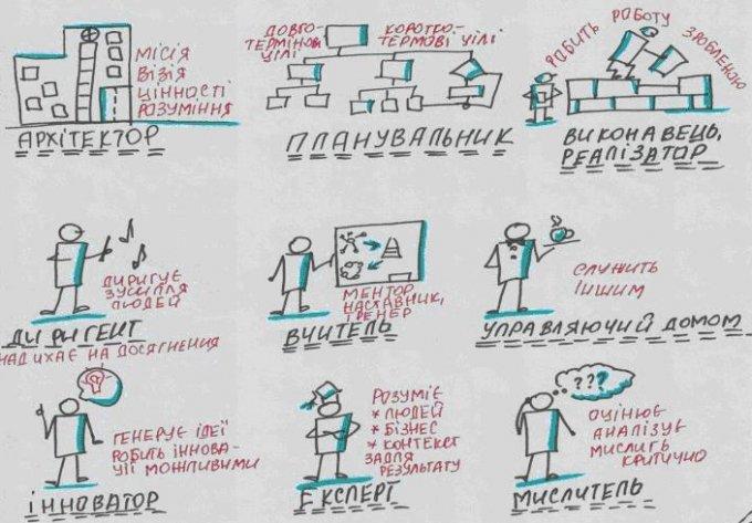 Від архітектора до мислителя: 9 ролей лідерства