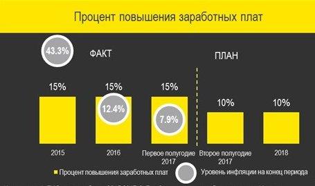 Рисунок 4. Процент повышения заработных плат