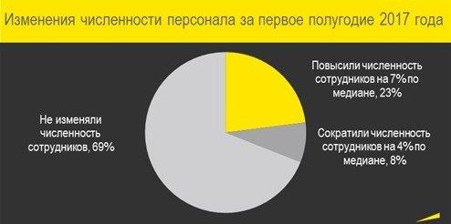 Рисунок 5. Изменения численности сотрудников за первое полугодие 2017 года