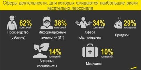 Рисунок 6. Сферы деятельности, для которых ожидаются наибольшие риски касательно персонала