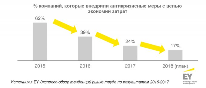 Основные тенденции на рынке труда Украины -0