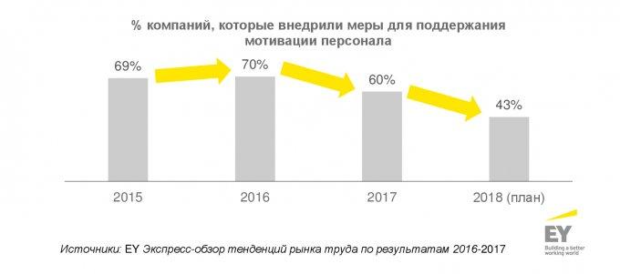 Основные тенденции на рынке труда Украины -1
