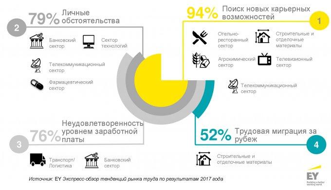 Основные тенденции на рынке труда Украины -2