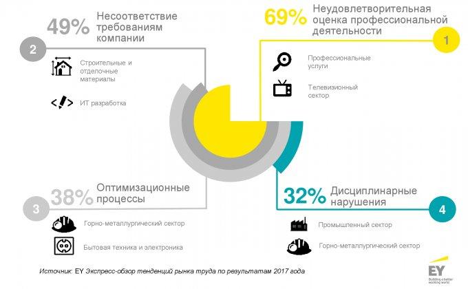 Основные тенденции на рынке труда Украины